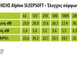 sleepsoft table